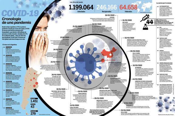 Infografía: Cronología de una pandemia