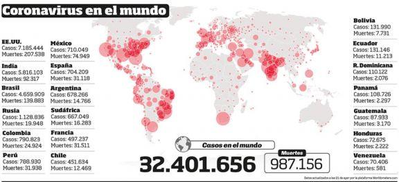 La situación de la pandemia en Europa es peor que la de marzo