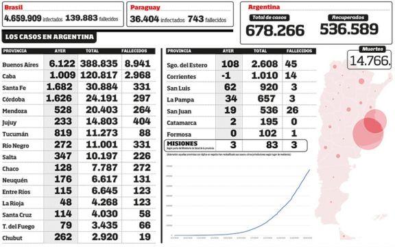 Ascienden a 678.266 los positivos en todo el país