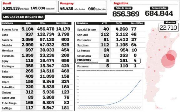 Argentina se convirtió en el 7° país en cantidad de casos
