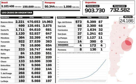 Covid-19: Argentina superó la barrera de 900 mil contagios