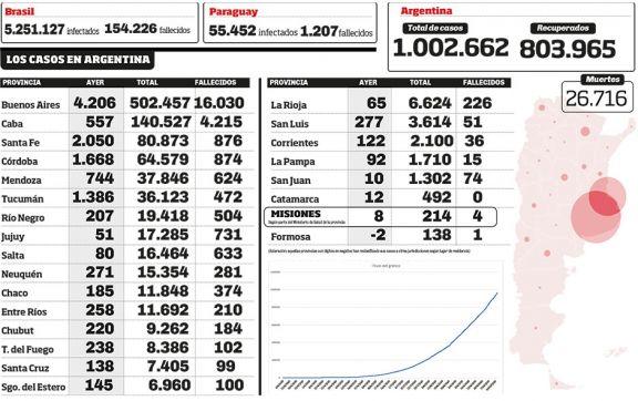 Argentina superó el millón de contagios de Covid-19