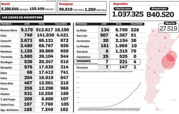 Confirman 18.326 nuevos contagios de Covid en el país