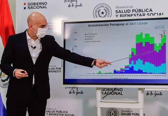 Paraguay prevé nuevas restricciones para limitar el avance del coronavirus